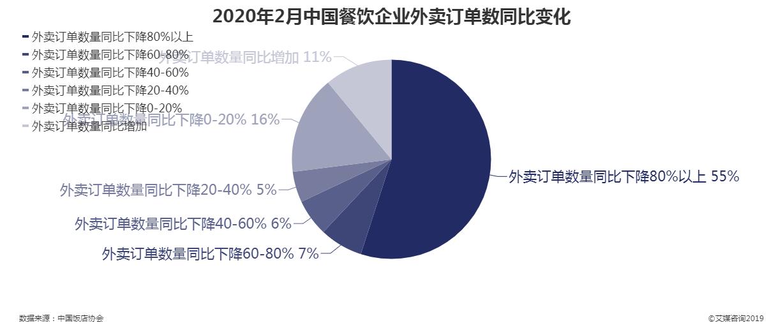 2020年2月中国餐饮企业外卖订单数同比变化