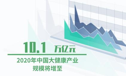 大健康行业数据分析:预计2020年中国大健康产业规模将增至10.1万亿元