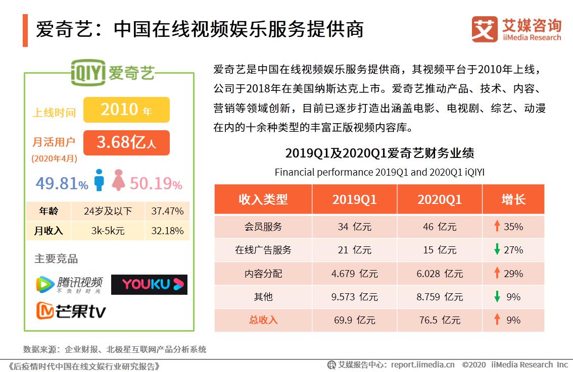 爱奇艺:中国在线视频娱乐服务提供商