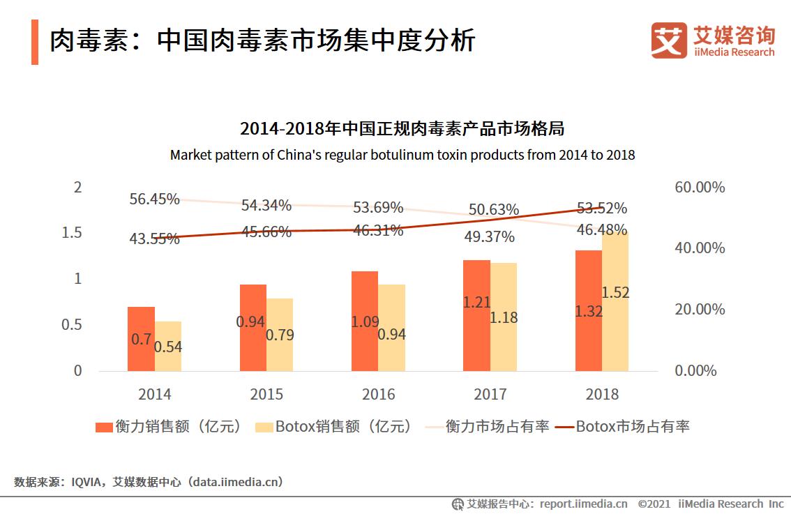 肉毒素:中国肉毒素市场集中度分析