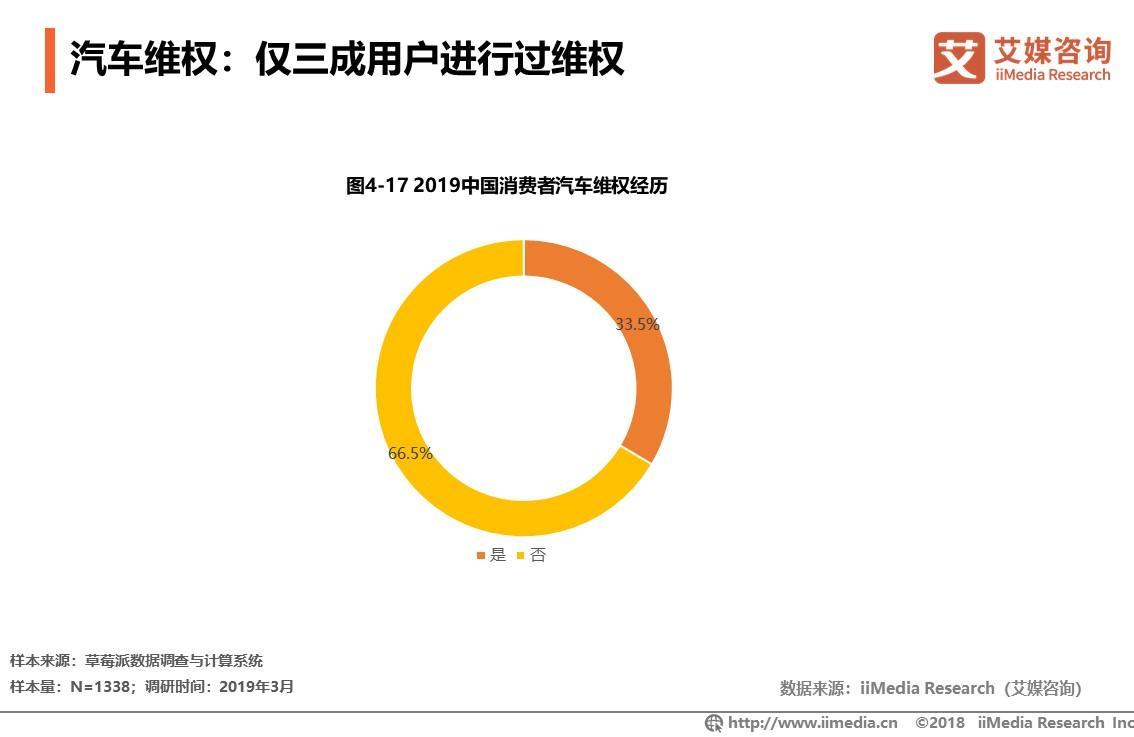 艾媒咨询发布315消费调查报告:汽车、网购成投诉重灾区