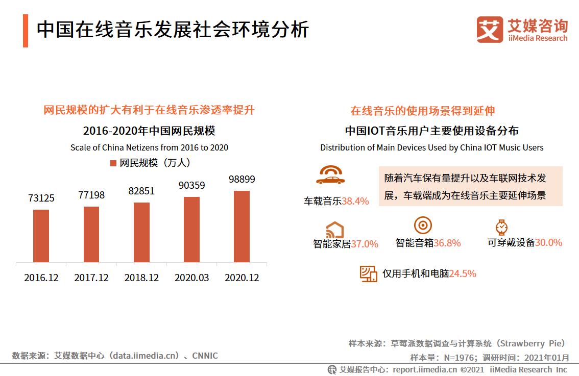 中国在线音乐发展社会环境分析