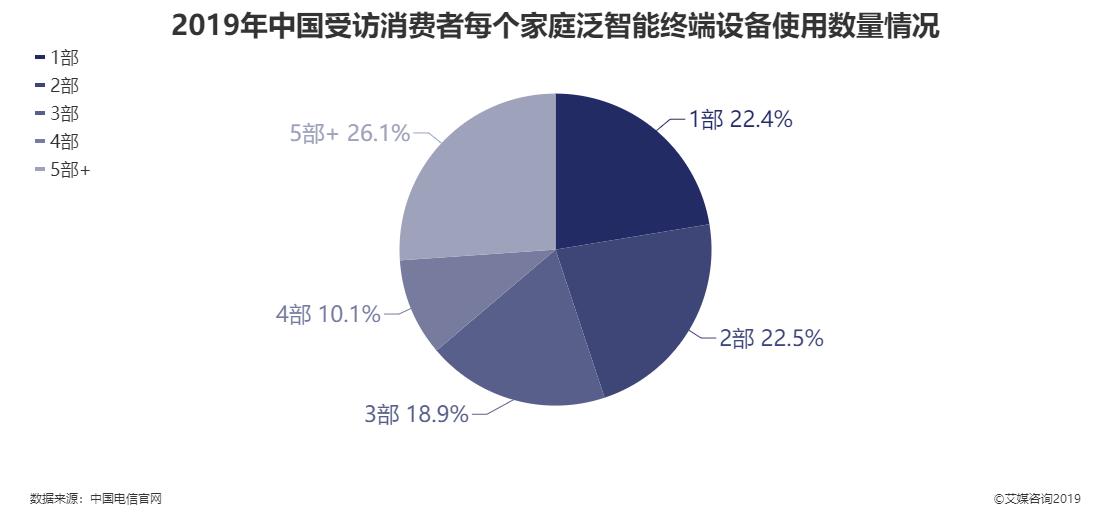 2019年中国受访消费者每个家庭泛智能终端设备使用数量情况