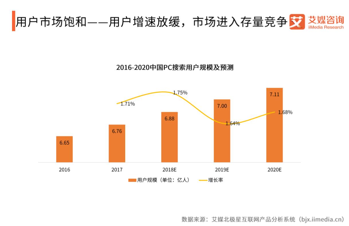 2019年中国PC搜索用户规模将达到7.11亿人