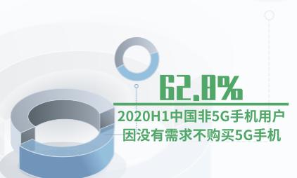手机行业数据分析:2020H1中国62.8%非5G手机用户因没有需求不购买5G手机