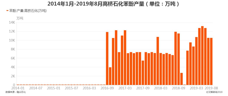 2014年1月-2019年8月高桥石化苯酚产量