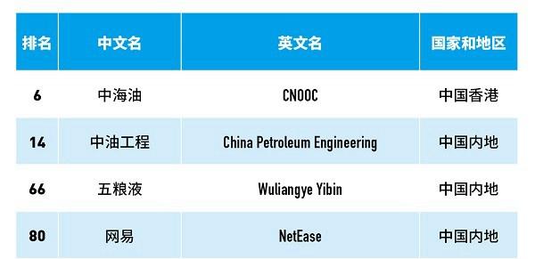行业情报|2018世界最佳雇主榜:网易等84家中国企业上榜,想要跳槽吗?