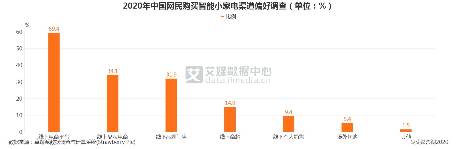 2020年中国网民购买智能小家电渠道偏好调查