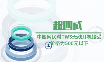 耳机行业数据分析:超四成中国网民对TWS无线耳机接受价格为500元以下