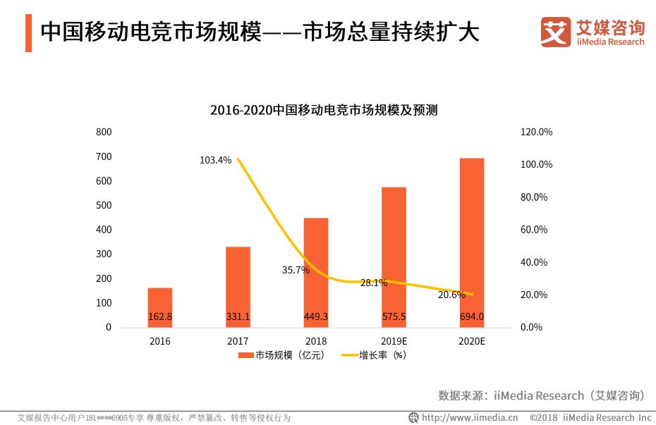 2019年中国移动电竞市场规模将达575.5亿元
