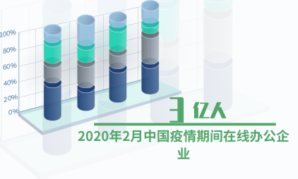 在线办公行业数据分析:2020年2月中国疫情期间在线办公企业超过3亿人