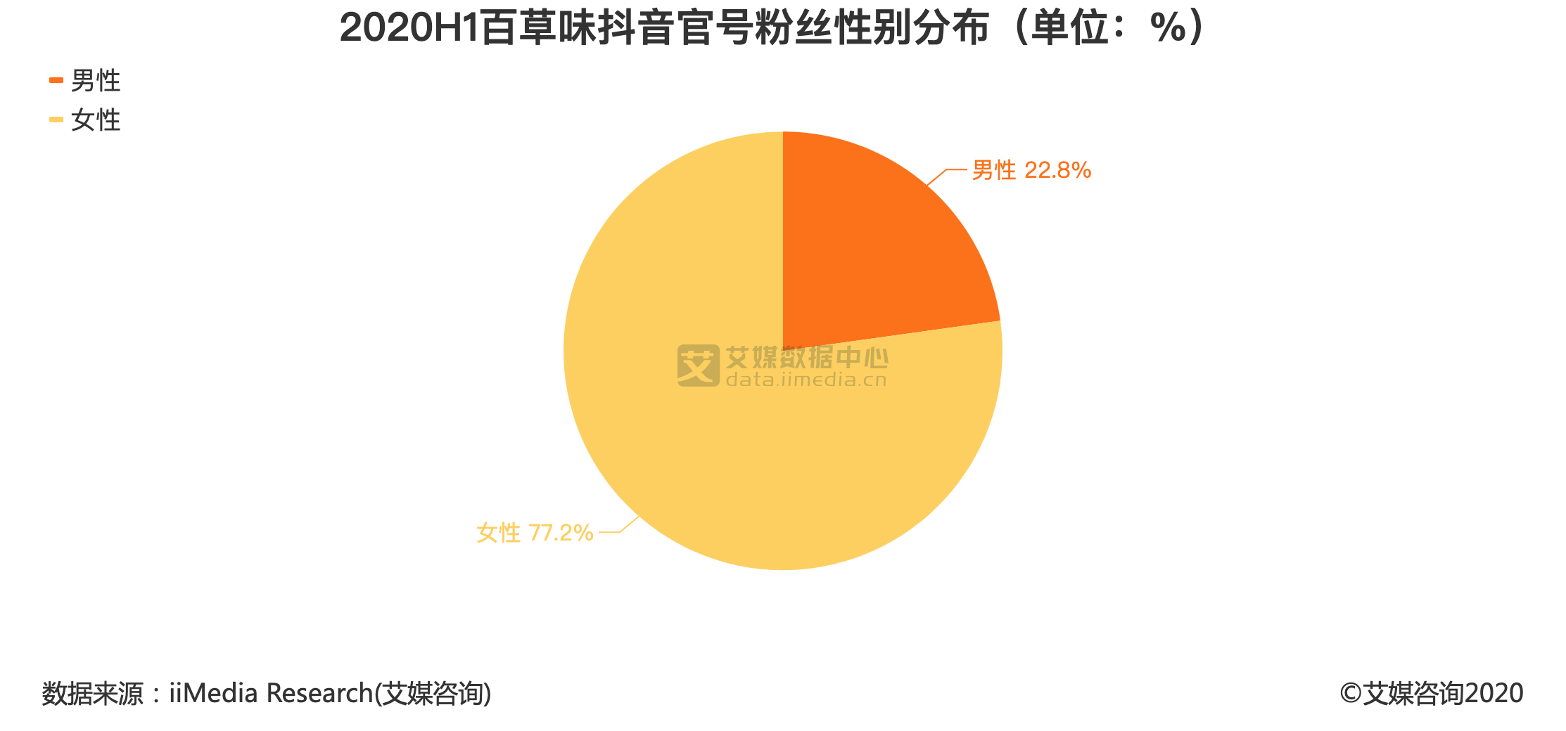 2020H1百草味抖音官号粉丝性别分布(单位:%)