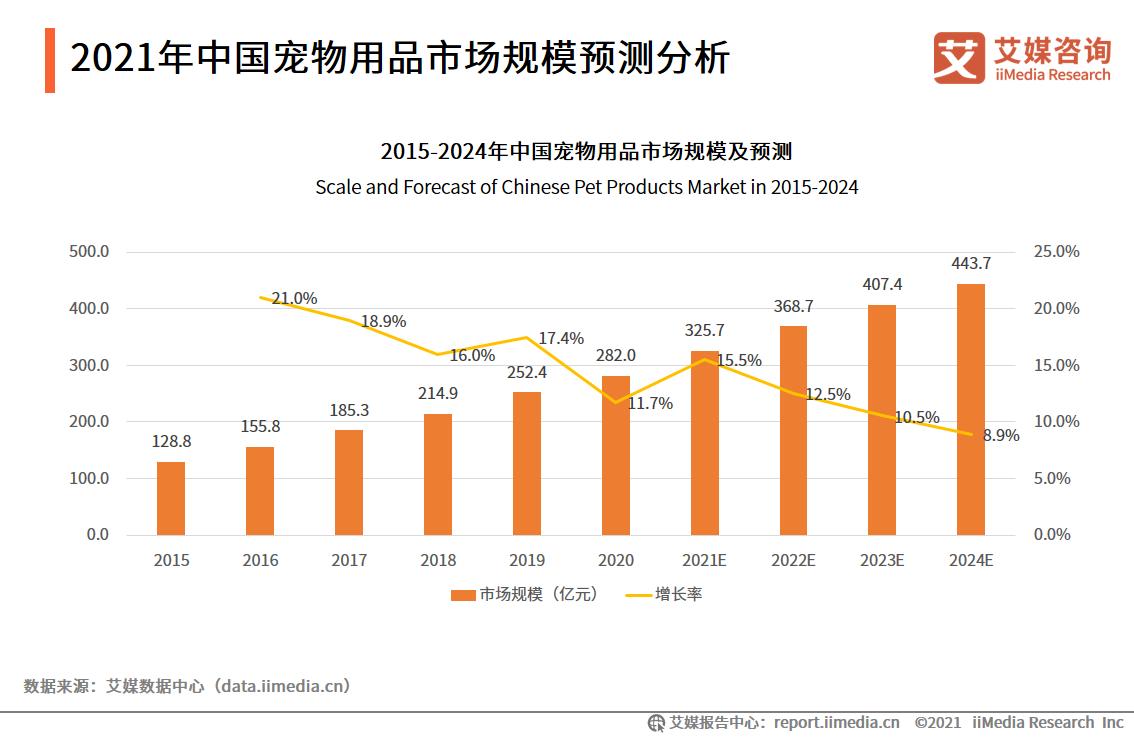 2021年中国宠物用品市场规模预测分析