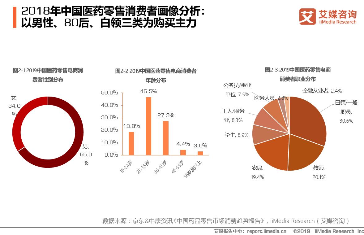 2018年中国医药零售消费者画像分析:以男性、80后、白领三类为购买主力