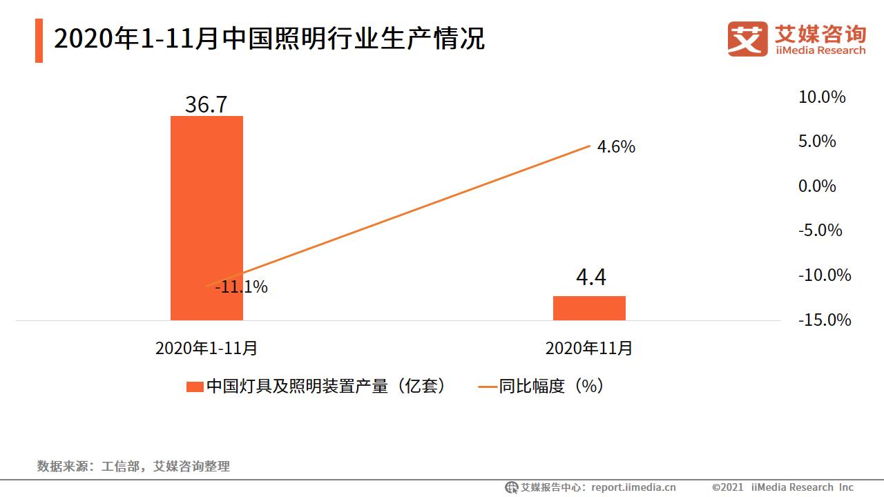 2020年1-11月中国照明行业生产情况