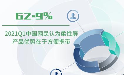 柔性屏行业数据分析:2021Q1中国62.9%网民认为柔性屏产品优势在于方便携带