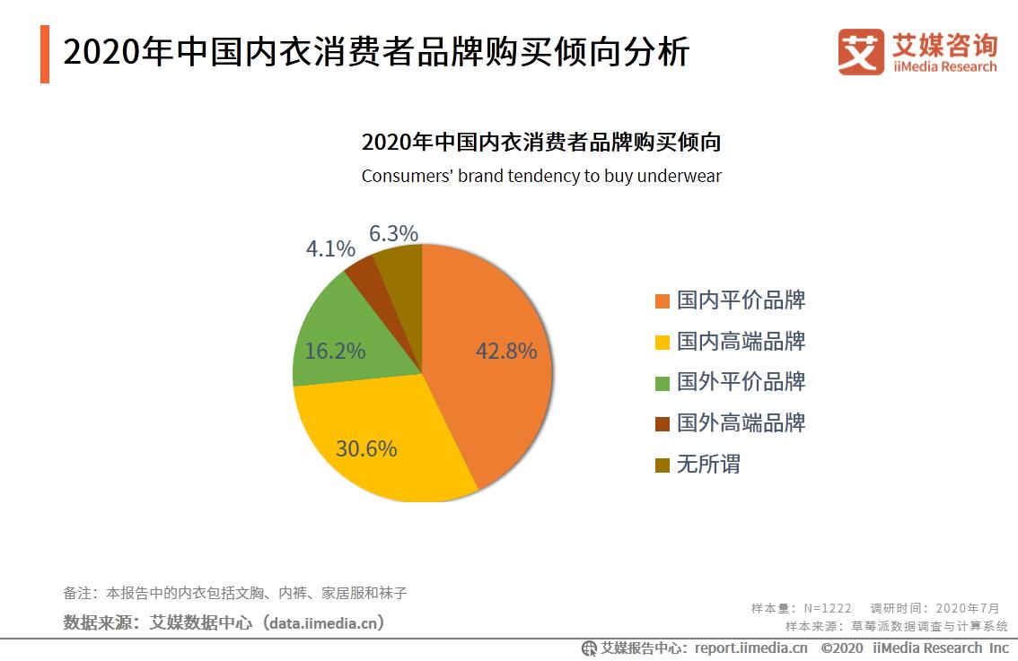 2020年中国内衣消费者品牌购买倾向分析