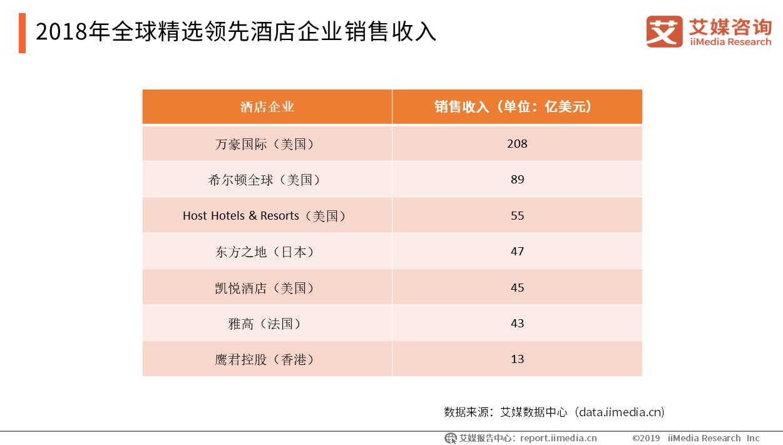 酒店住宿业数据分析:2018全球精选领先酒店企业销售收入情况