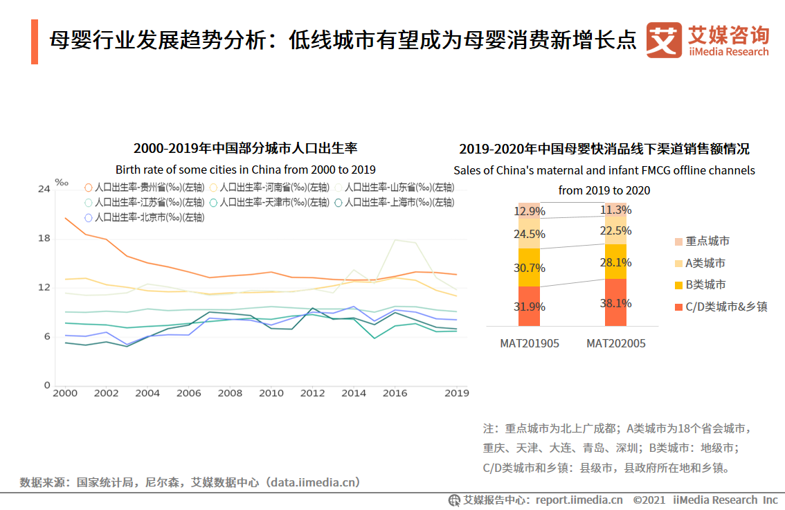 母婴行业发展趋势分析:低线城市有望成为母婴消费新增长点