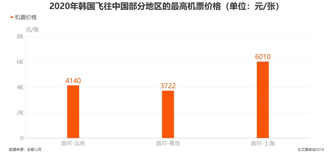 2020年韩国飞往中国部分地区的最高机票价格