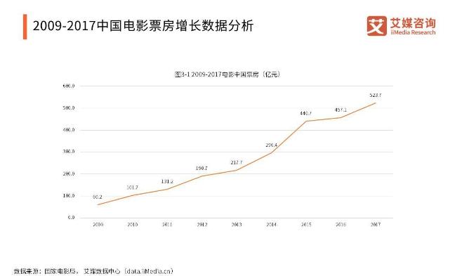 2009-2017年中国电影票房增长数据分析