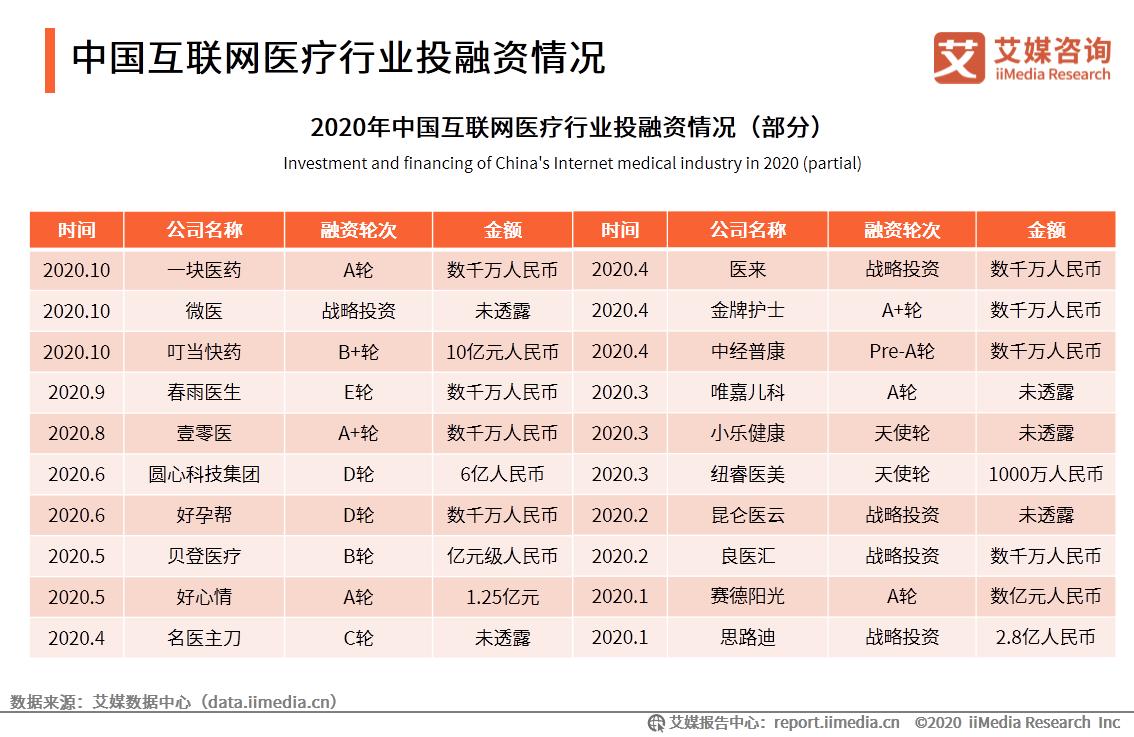 中国互联网医疗行业投融资情况