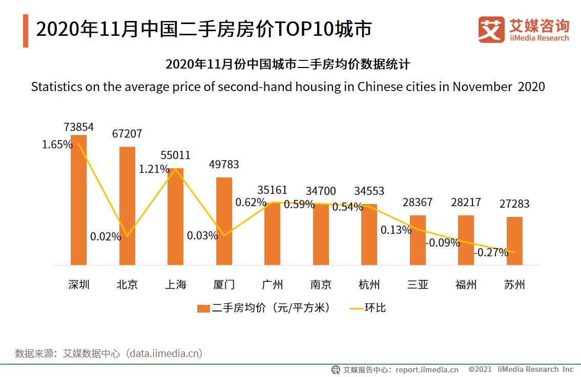 2020年11月中国二手房房价TOP10城市