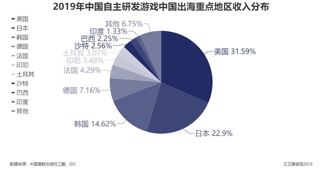 2019年中国自主研发游戏中国出海重点地区收入分布