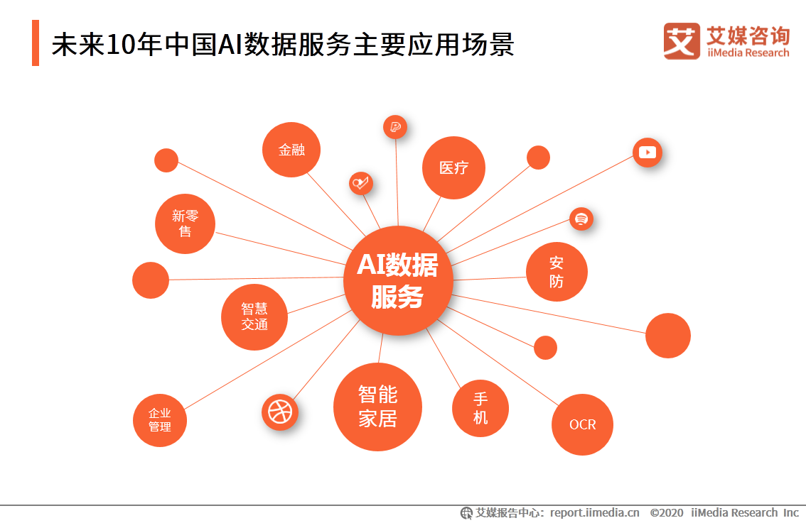 未来10年中国AI数据服务主要应用场景