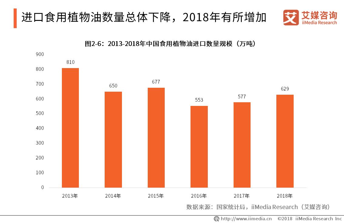 2013-2018年中国食用植物油进口数量规模