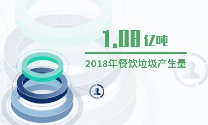 中国垃圾分类行业数据分析:2018年餐饮垃圾产生量约在1.08亿吨