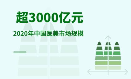 医疗美容行业数据分析:2020年中国医美市场规模超过3000亿元