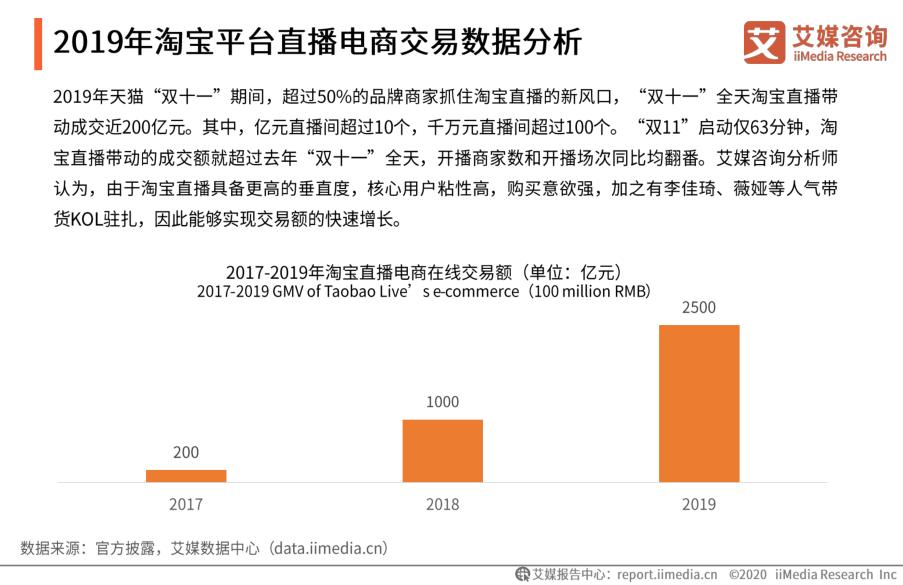 2019年淘宝平台直播电商交易数据分析