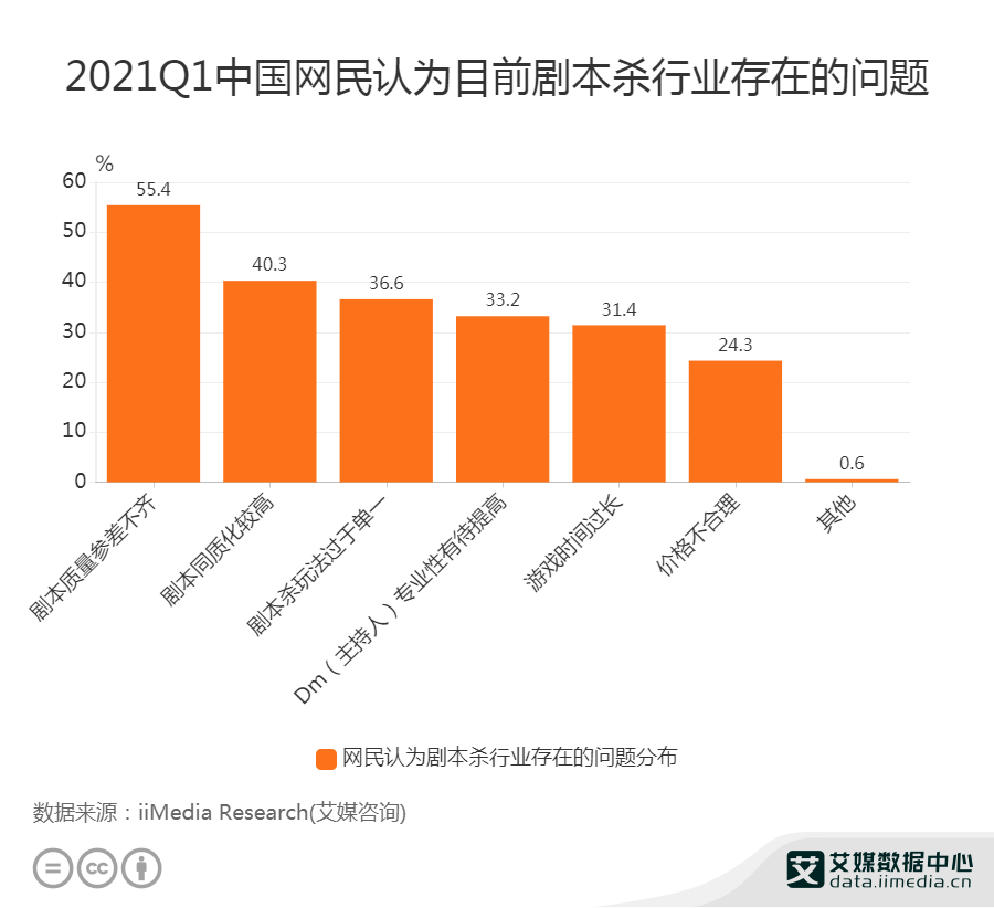 2021Q1中国网民认为剧本杀行业存在的问题