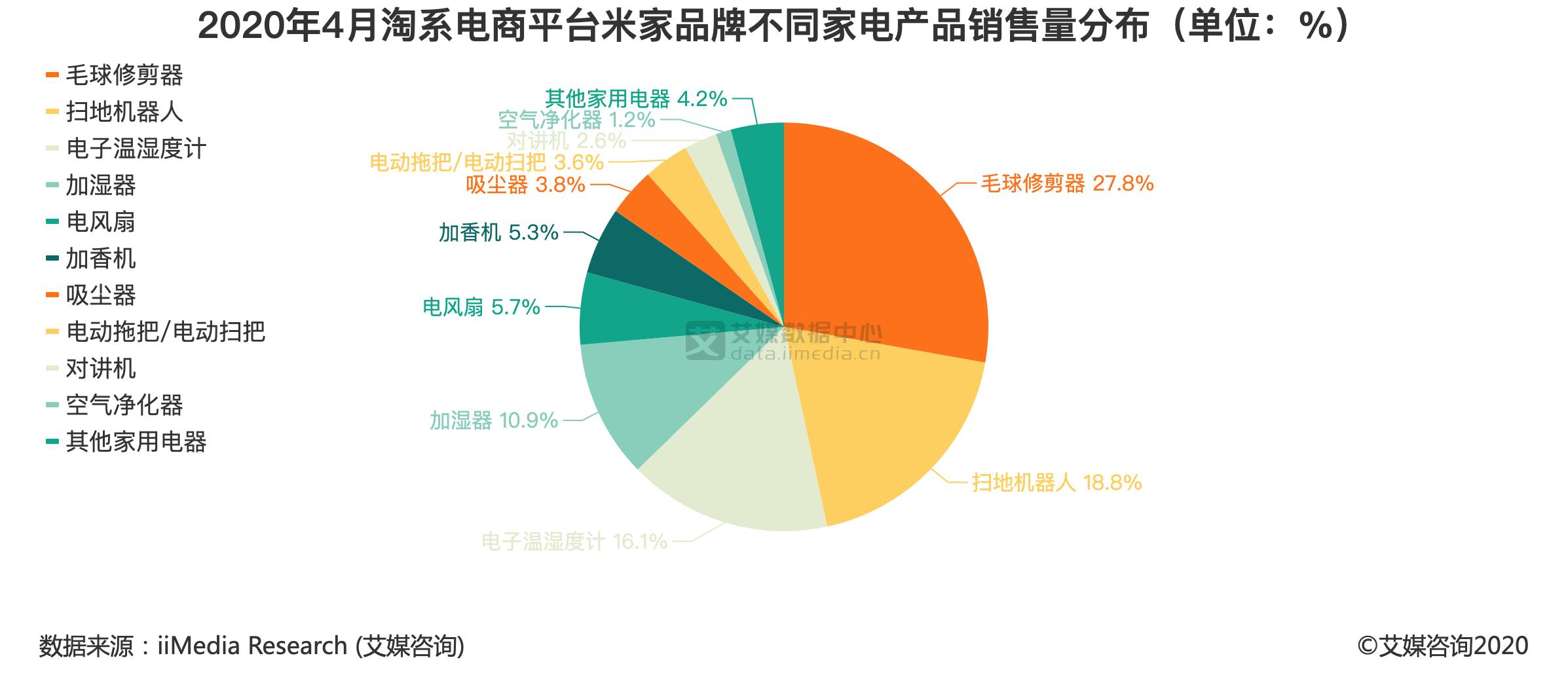 2020年4月淘系电商平台米家品牌不同家电产品销售量分布(单位:%)