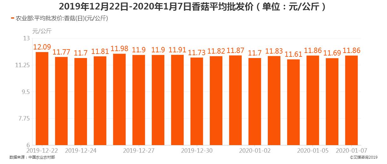 2019年12月21日-2020年1月7日香菇平均批发价