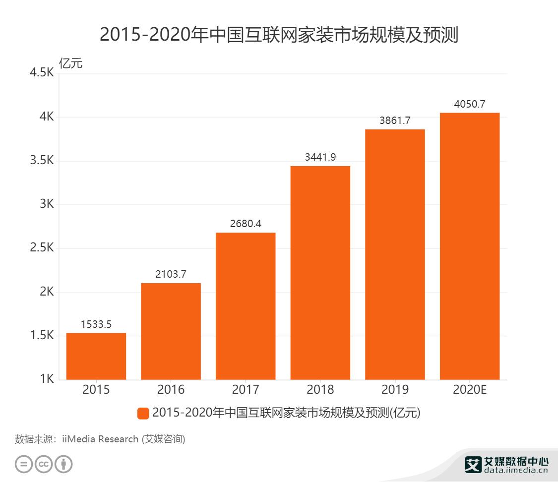 2015-2020年中国互联网家装市场规模及预测