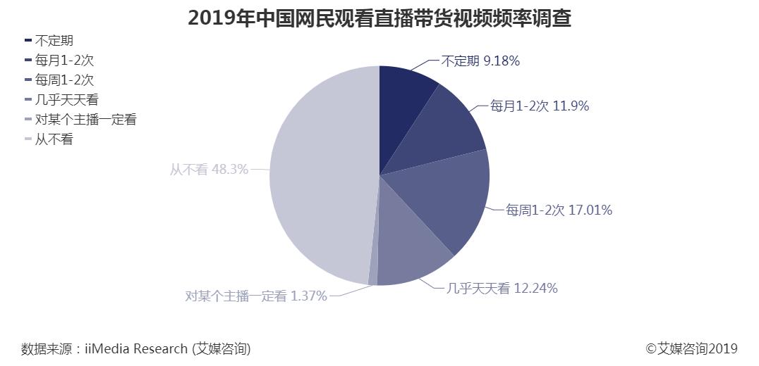 2019年中国网民观看直播带货频率