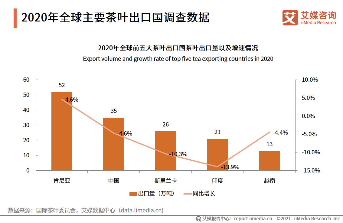 2020年全球主要茶叶出口国调查数据