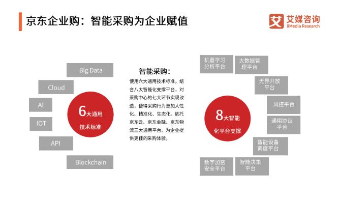 2019中国企业采购报告:线上与线下渠道各具优势,未来全渠道融合趋势明显
