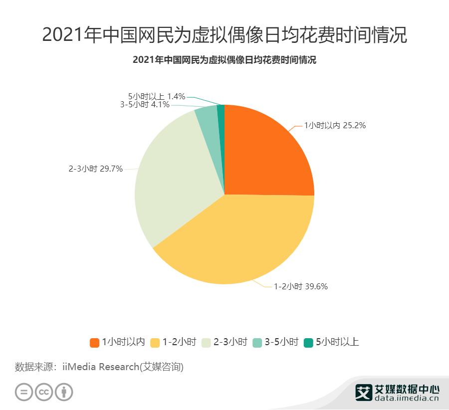 2021年中国网民为虚拟偶像日均花费时间情况