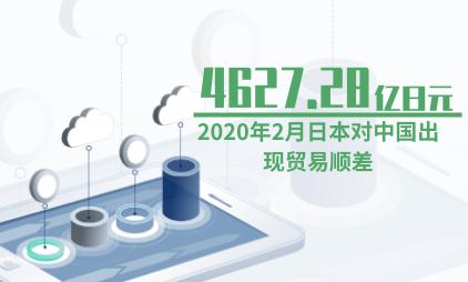 国际贸易数据分析:2020年2月日本对中国出现贸易顺差4627.28亿日元