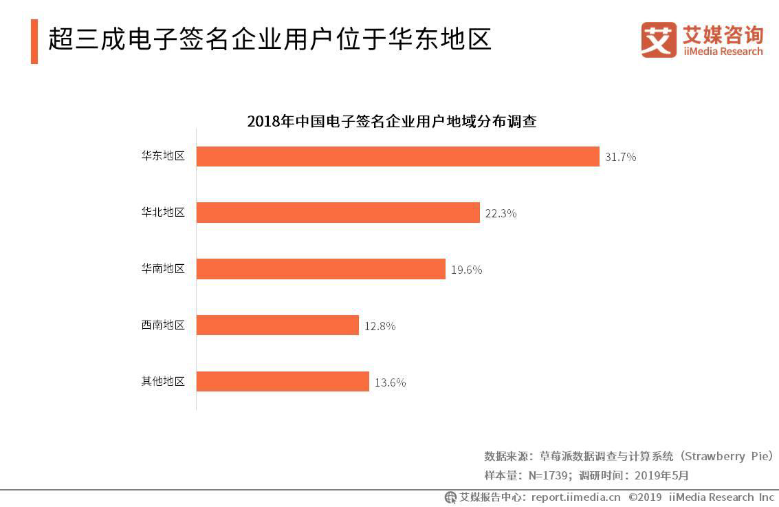 超三成电子签名企业用户位于华东地区