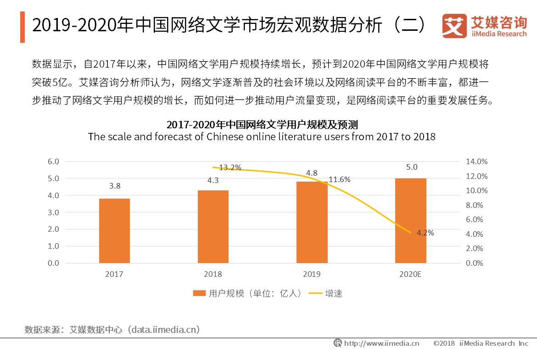 2019-2020年中国网络文学市场宏观数据分析