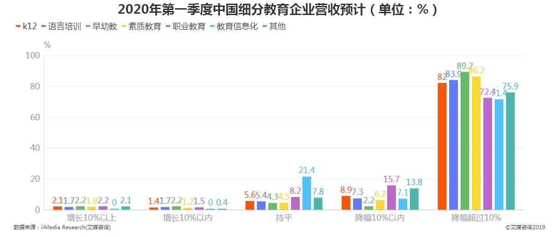 2020年第一季度中国细分教育企业营收预计情况