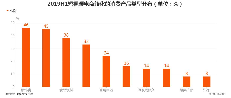 2019年上半年短视频电商转化的消费产品类型分布