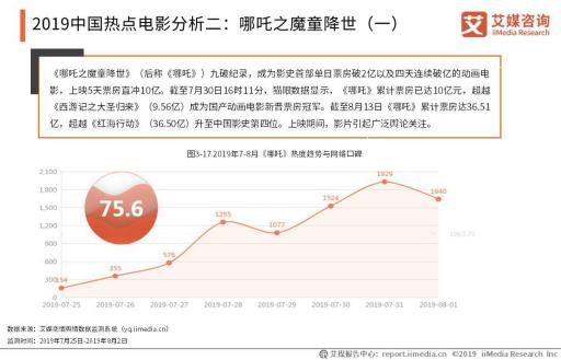 哪吒票房破45亿,2019中国电影产业市场发展及前景分析