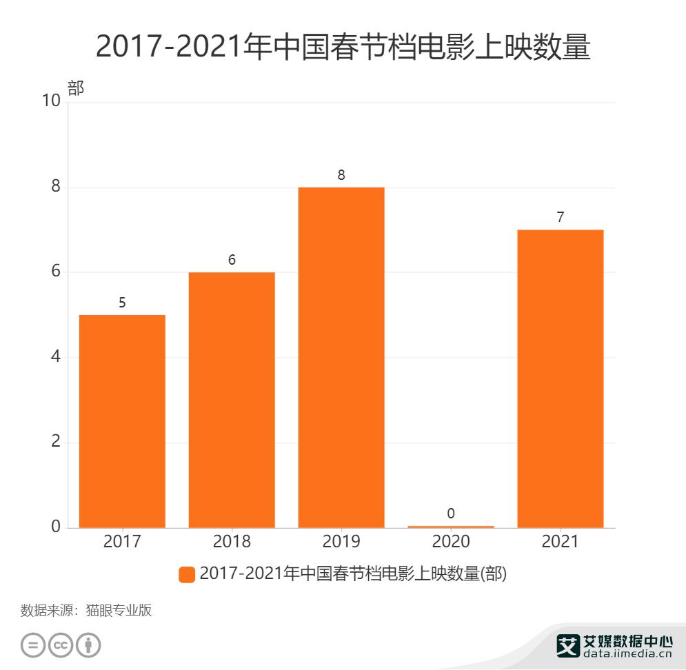 2017-2021年中国春节档电影上映数量