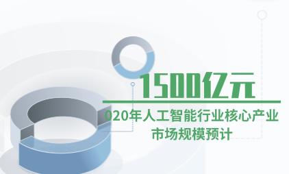 人工智能产业数据分析:2020年人工智能行业核心产业市场规模预计达1500亿元