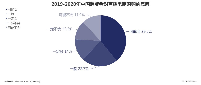 中国消费者对直播电商网购的意愿